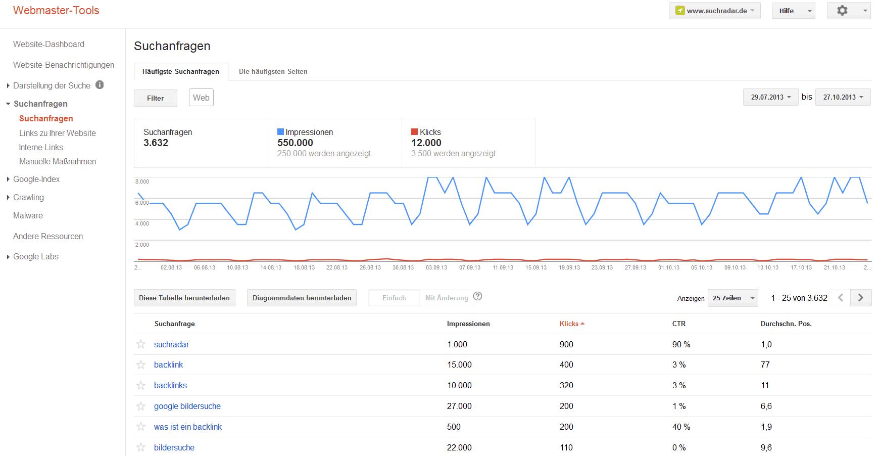 Abbildung 1: Suchanfragen in den Google Webmaster Tools