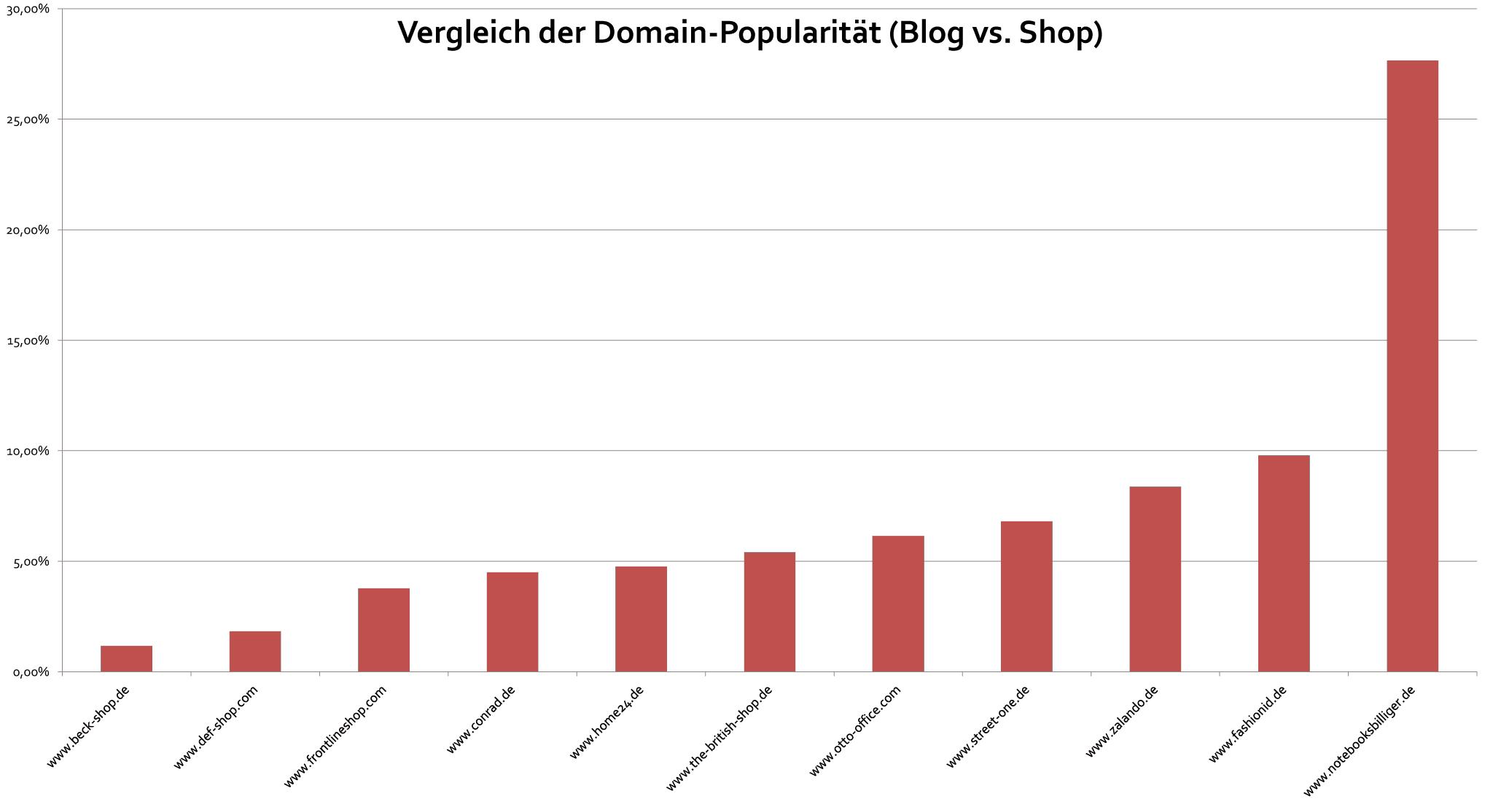 Abbildung 1: Viele Shops sind um ein Vielfaches besser verlinkt als ihre Blog-Ableger