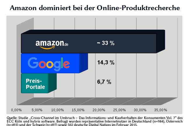 Chart zur Produktrecherche